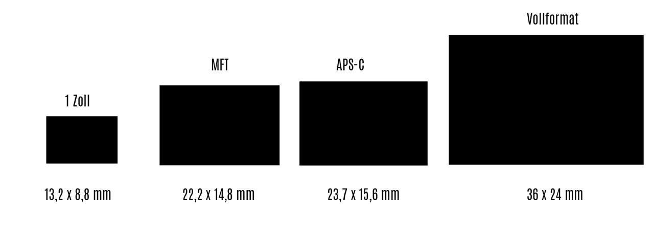 Hier werden die verschiedenen Sensorgrößen mit Millimeter-Angaben demonstriert.